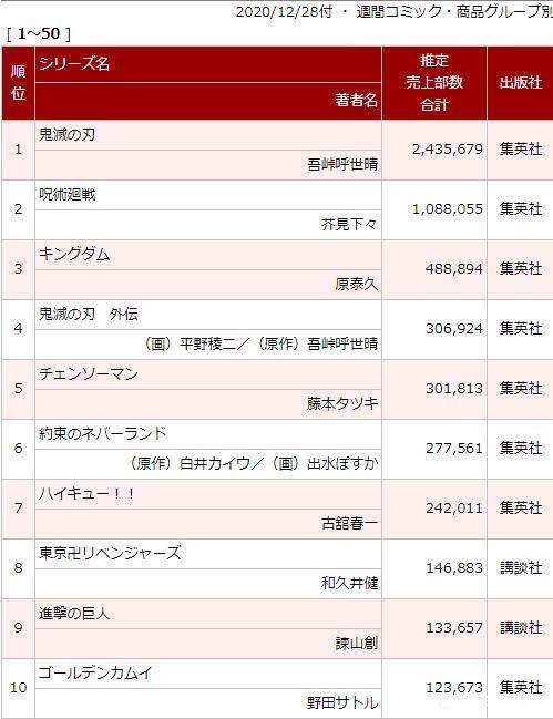 Jujutsu Kaisen most sold oricon weekly volume 14