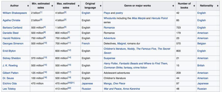 Oda Eiichiro One Piece top 10 authors