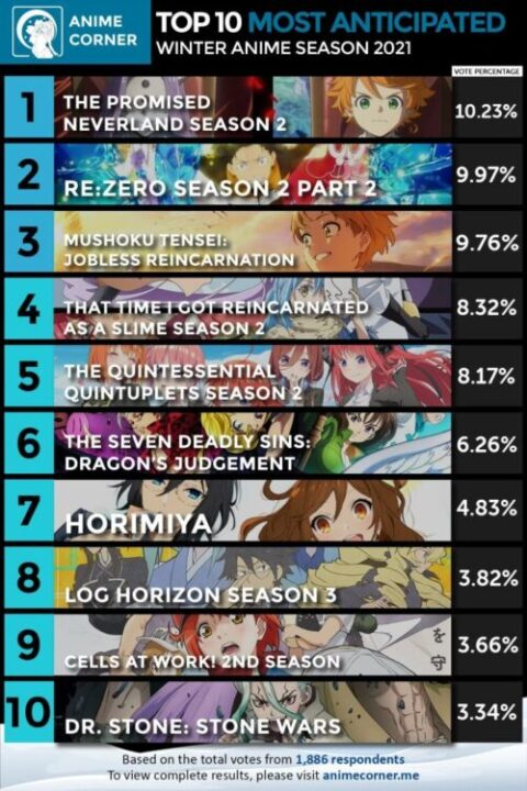 Top 10 most anticipated anime winter 2021