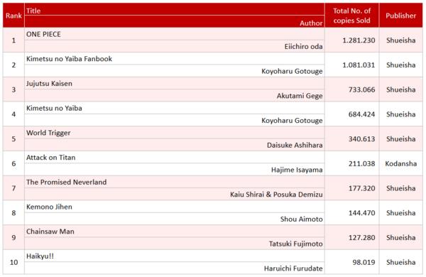 Oricon's Top 10